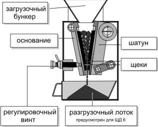 дробилка, дробильное оборудование, дробильная машина, схема дробилки, устройство дробилки, щековая дробилка